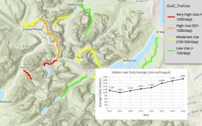 Examining Visitor Use Trends In Glacier National Park