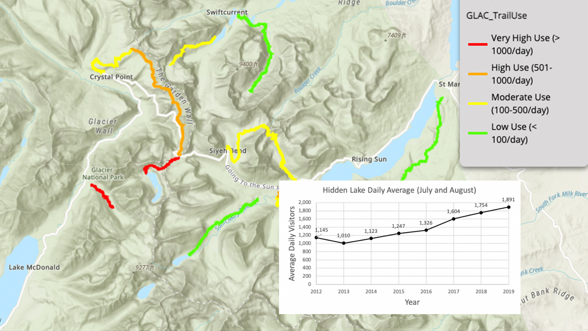 A still of an interactive story map featuring trails in Glacier National Park and their use by visitors